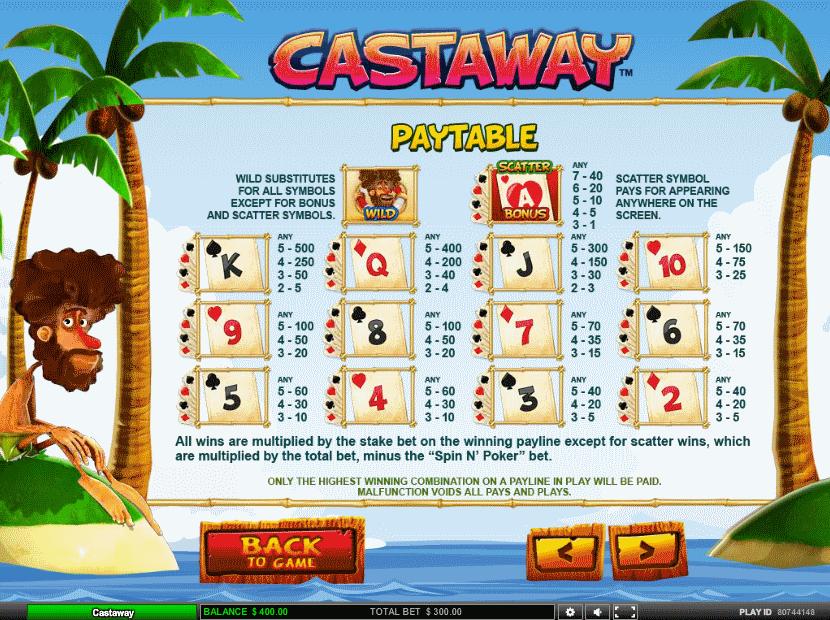 Castaway-symboler